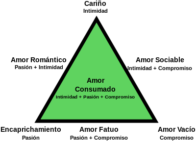 400px-triangular_theory_of_love_-_espac3b1ol-svg